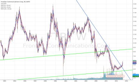 FTR: $FTR trendline break