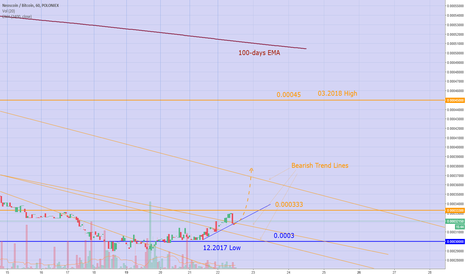 NEOSBTC: NEOS first signs of reversal on the past lows