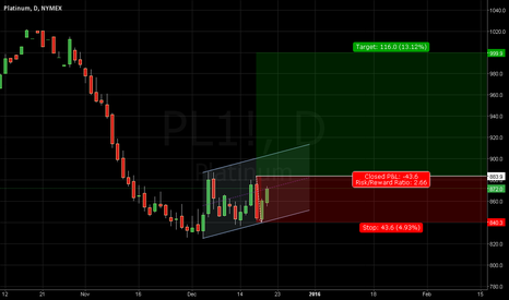 PL1!: Platinum - Long Setup