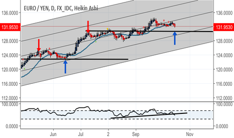 EURJPY: Sell whilst sub 20DMA