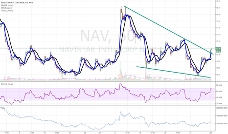NAV: $NAV breakout