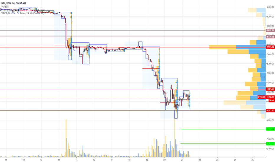 BTCUSD: Bitcoin btc/usd | Let's sell some coins on high volumes