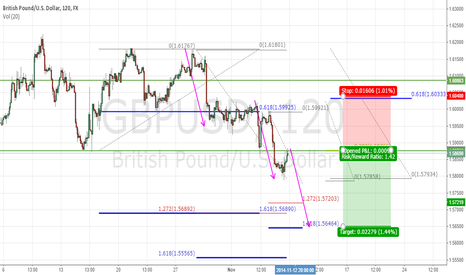 GBPUSD: 3 Drive Pattern + Trend Continuation + Fibb Confluence
