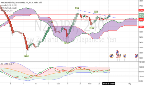 NZDJPY: NZDJPY TDI Long Idea - 26.04.2016