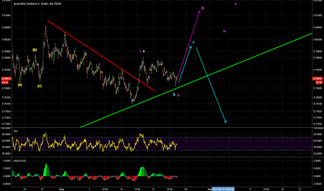 AUDUSD: potential short-term buy