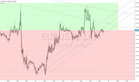 EURUSD: EU!%