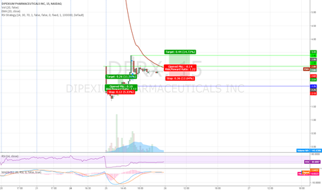 DPRX: Take 2 for easy scalp $DPRX!