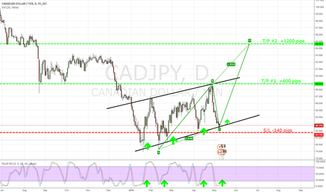 CADJPY: 0.618 entry up trend on daily