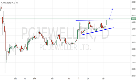 PCJEWELLER: PC JEWELLER - ASCENDING TRIANGLE FORMATION