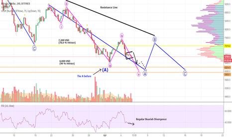 BTCUSD: WOW! The LIE About BITCOIN -This Is What Will Happen Now- MAYBE!