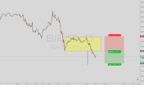 EURUSD: Testing a theory