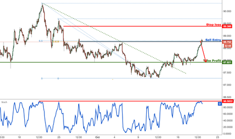AUDJPY: AUDJPY profit target reached absolutely perfectly, time to sell