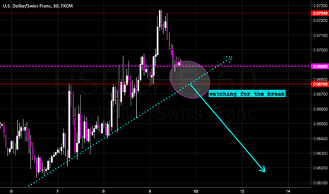 USDCHF: Swissie taking a dive....AGAIN.