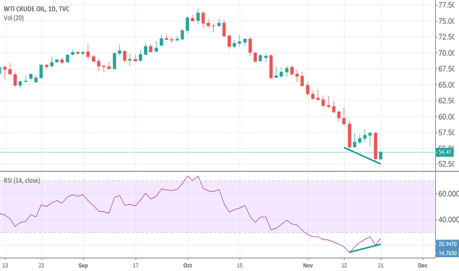 USOIL: Crude thoughts