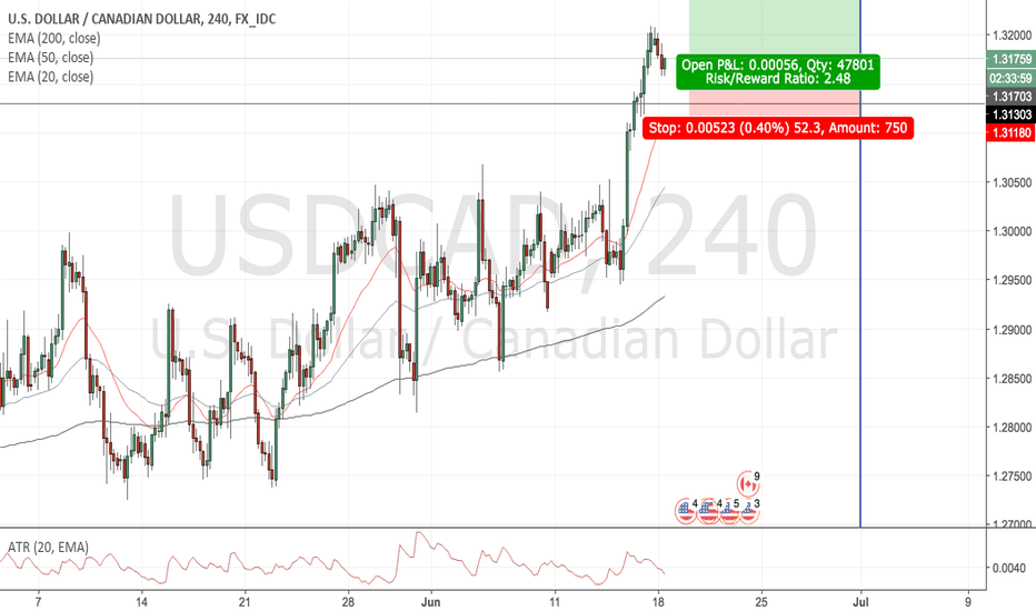USDCAD: USDCAD [4hr, Long]: Trend Continuation