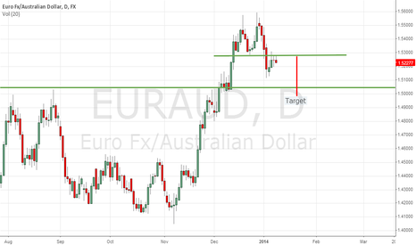 EURAUD: EURAUD TIME TO REVERSE TO DOWN TREND