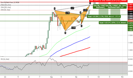 EURCHF: EURCHF - Potential Butterfly Pattern