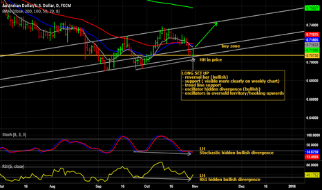 AUDUSD: Return of bullish sentiment on AUD/USD?