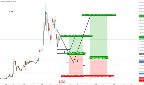 NMCUSD: 2 Trade for Nmc at 1 Chart