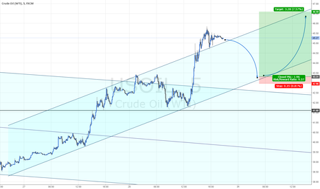USOIL: WTI projected path and trade plan