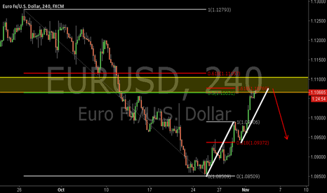 EURUSD: EURUSD:Bearish AB=CD Pattern and the 1.618EXT