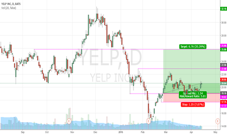 YELP: YELP CALL 35.39% (NOW)