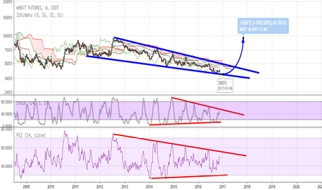 W1!: Wheat bullish at lower wedge area or on a breakout above it