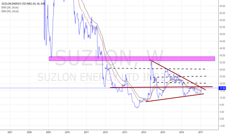 SUZLON: buy or neutral
