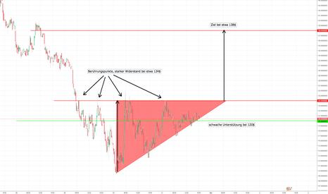 LTCUSDT: LTC/USDT Mit dem steigenden Dreieck bis zu 138$?