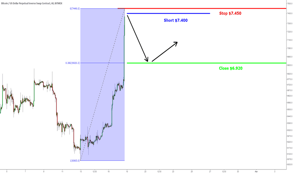 XBTUSD: BTC/USD: будет немного отката