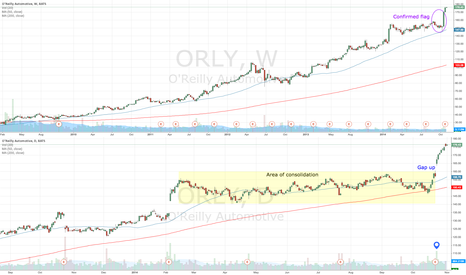 ORLY: ORLY driving higher