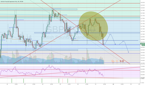 GBPJPY: GBPJPY SELL on PullBack at bounce from resistance