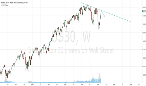 US30: Dow hitting resistance - Short @ 17590