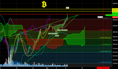 BTCUSD: TARGET REACHED.4,9K? ATH? OR?