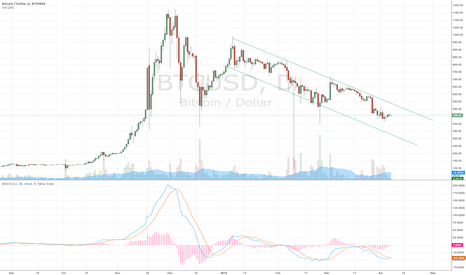 BTCUSD: Trendkanal Bitcoin 1 Day