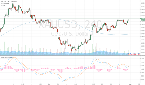 XAUUSD: gold in general