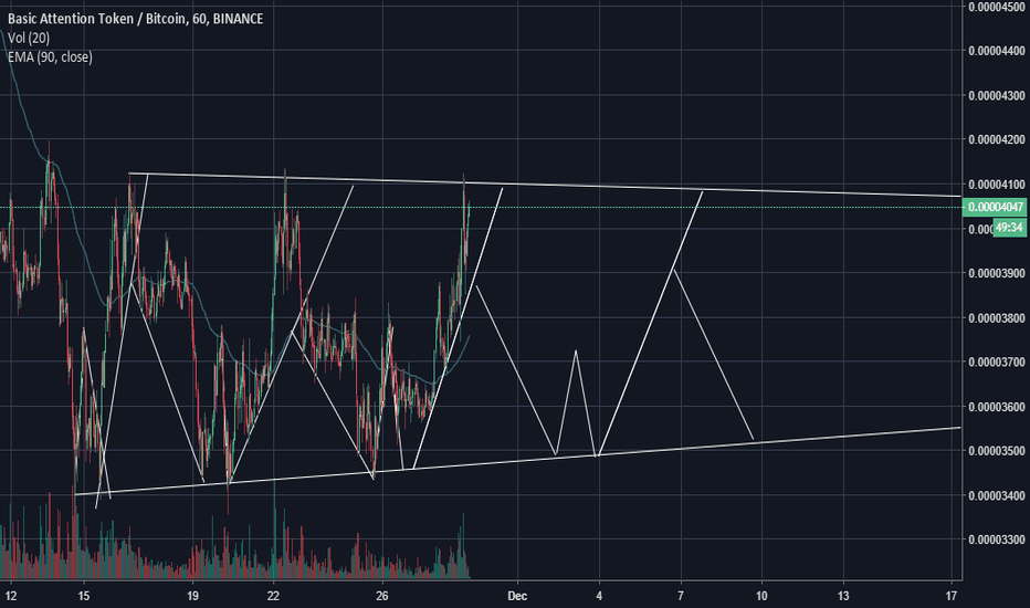 BATBTC: BTC / BAT pattern