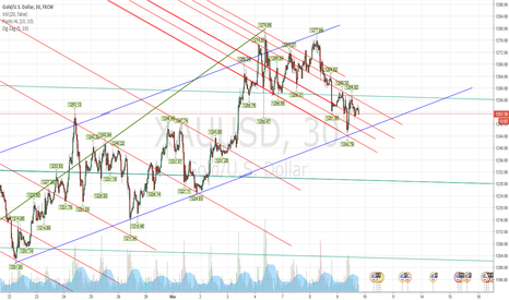 XAUUSD: WATCHING THE BLUE LINE