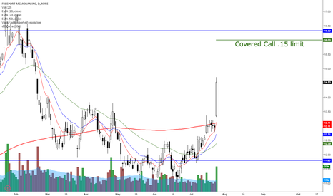 FCX: FCX covered call