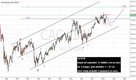 CAC: Cac40 en vague bullish C