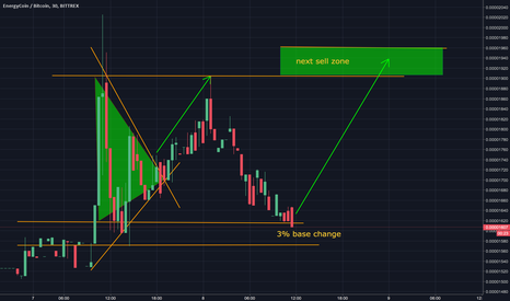 ENRGBTC: ENRG NEXT SELL ZONE