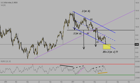 DXY: US Dollar Update: Sideways action or or some retraction ahead?
