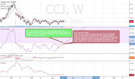 CCJ: CCJ weekly chart analysis