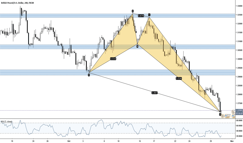 GBPUSD: Deep Crab Completion