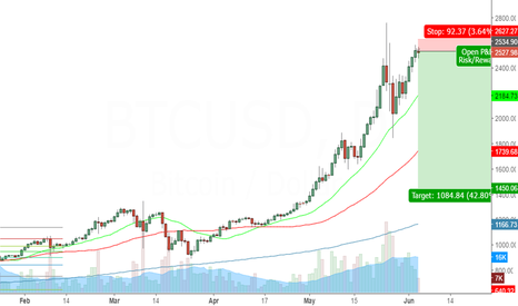 BTCUSD: BTC short look