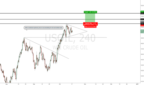 USOIL: Oil Continuating to rally due to reoccuring inventory depletion