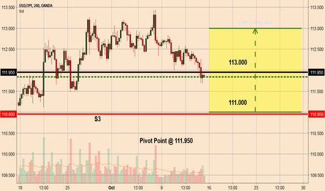 USDJPY: USDJPY > Levels to Watch
