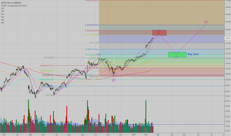 AAPL: My Projection for AAPL