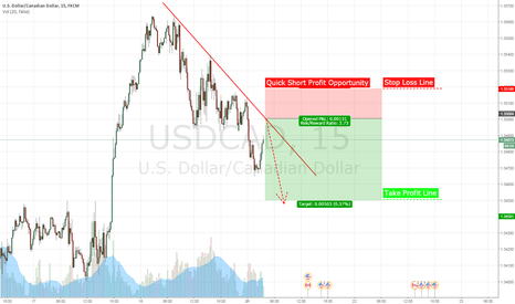 USDCAD: USD/CAD 15 MIN SHORT TERM OPPORTUNITY DOWN TRENDING