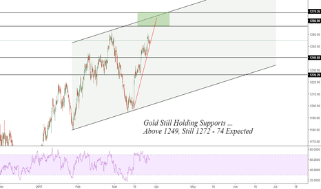XAUUSD: Gold: 1250 challenging ...